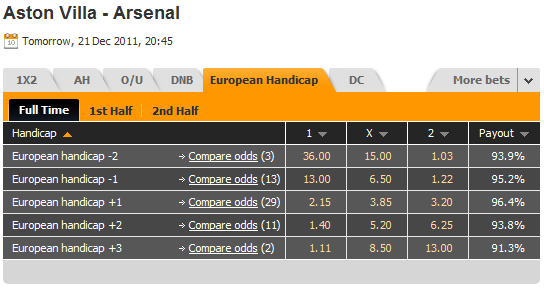 European Handicap